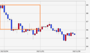 CAD-JPY-Oct-chart