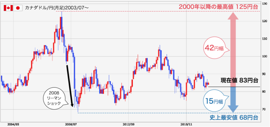 CAD-JPY-after2000-chart