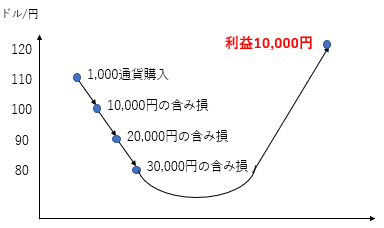 fx-risk-control