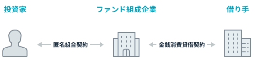 funds-shikumi1