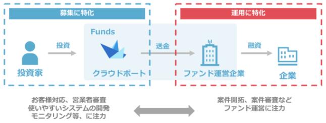 funds-shikumi2