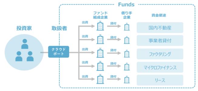 funds-shikumi3