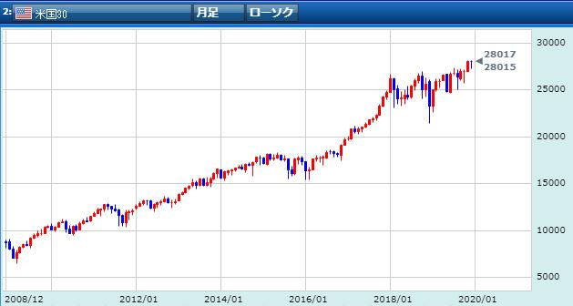 beikoku30-chart-from2008to2019
