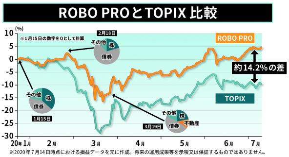 robopro-vs-topix